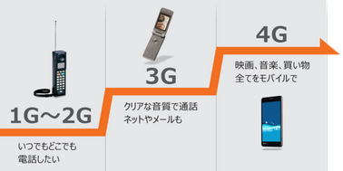 いよいよサービス開始「5G」で何が変わる?今は買い? 2